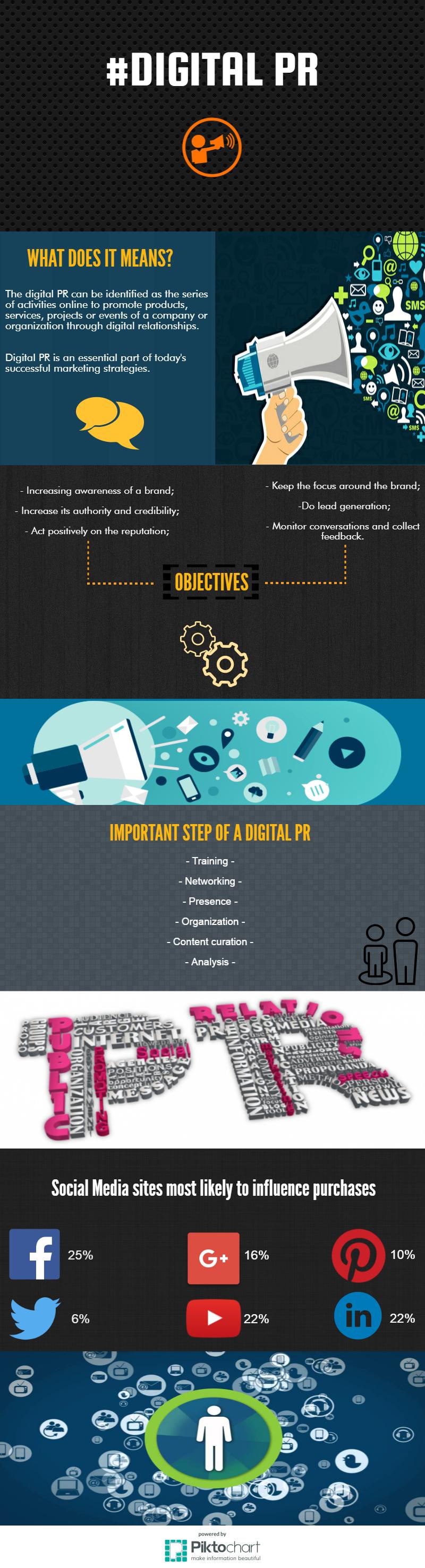 infografica digital PR